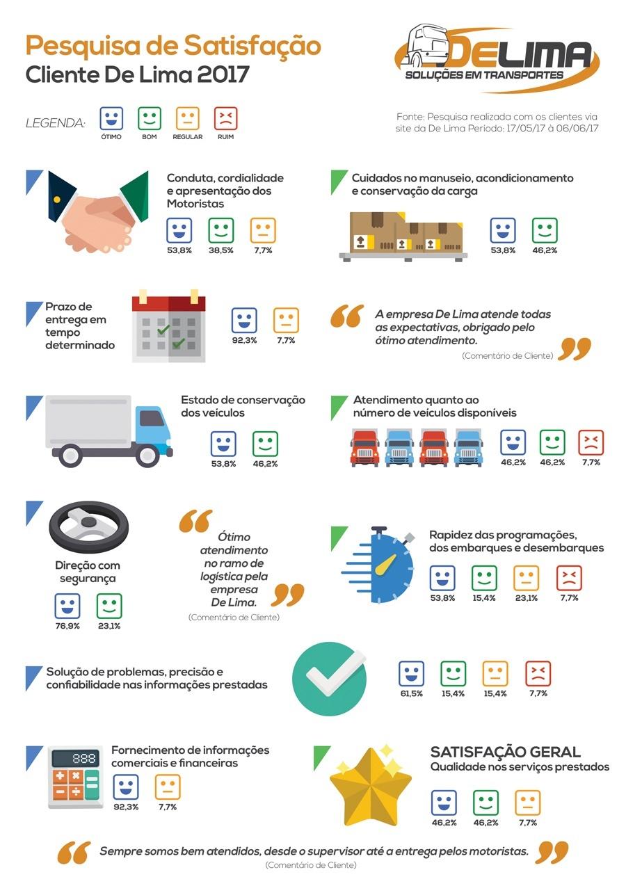 Resultados da pesquisa de satistação do cliente 2017 - De Lima Transportes