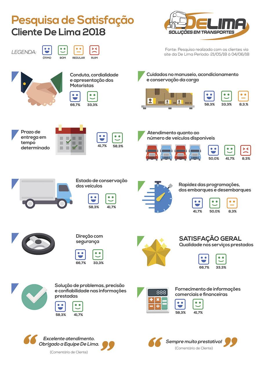 Resultados da pesquisa de satistação do cliente 2018 - De Lima Transportes