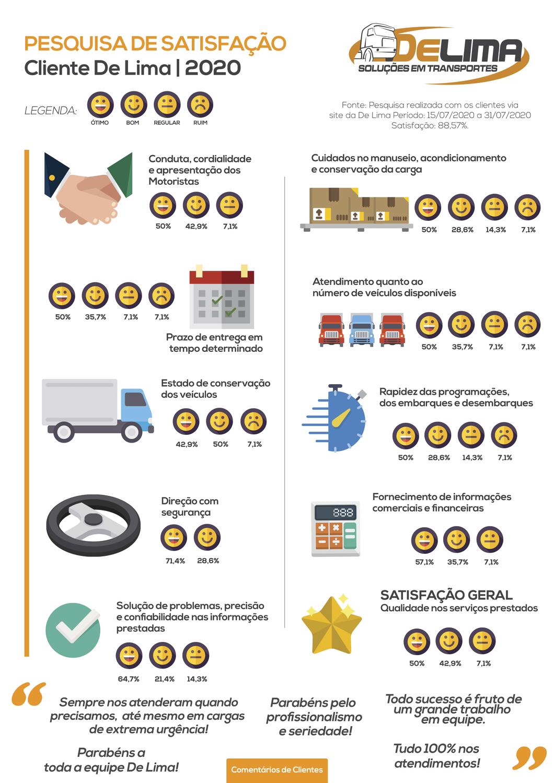 Resultados da pesquisa de satistação do cliente 2020 - De Lima Transportes